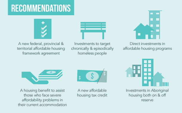 Recommendations of the report. See the State of Homelessness in Canada 2014 for details.
